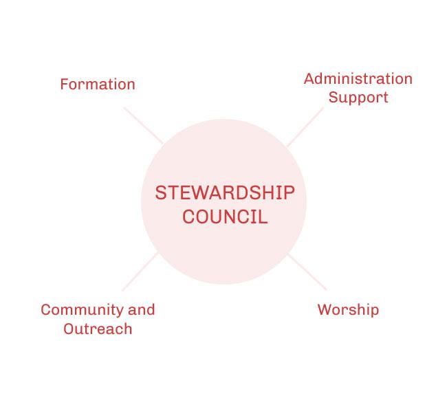 stewardship-diagram